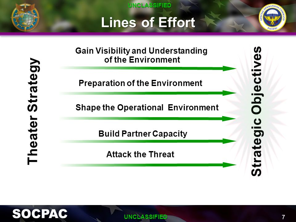 Lines of Effort 7 Build Partner Capacity Preparation of the Environment Gain Visibility and Understanding of the Environment Attack the Threat UNCLASS