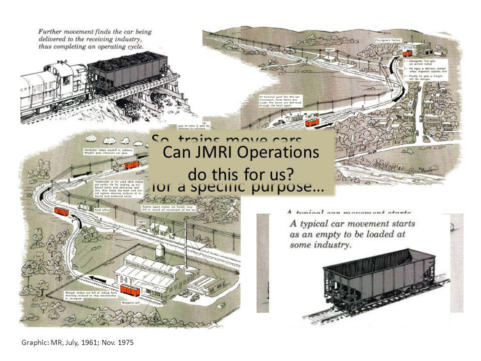 Graphic: MR, July, 1961; Nov. 1975 So, trains move cars with specific loads for a specific purpose… Can JMRI Operations do this for us?