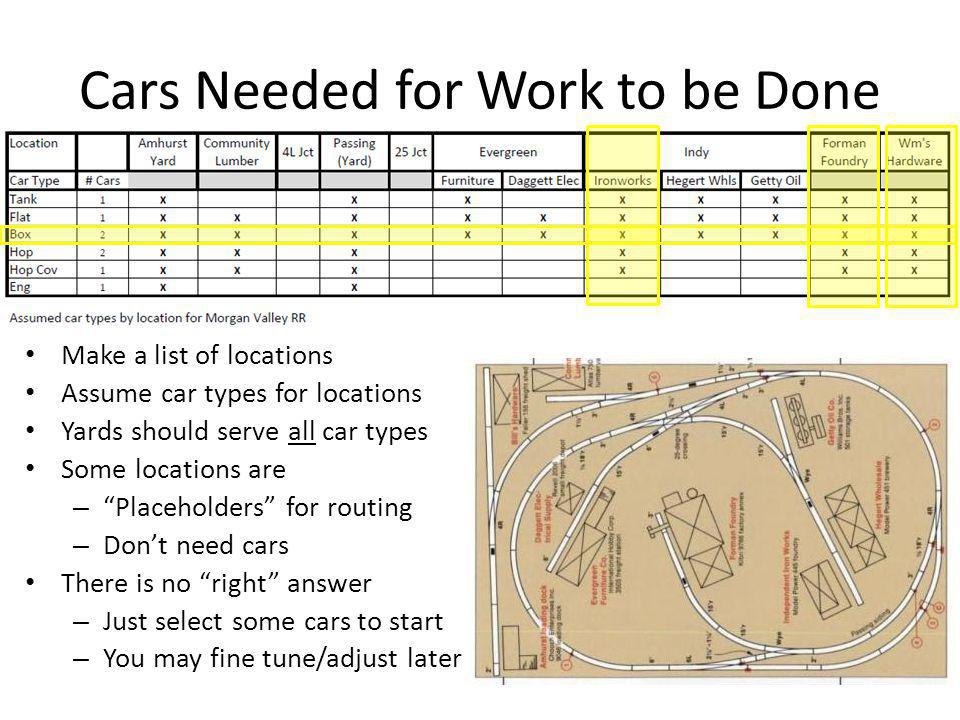"""Cars Needed for Work to be Done Make a list of locations Assume car types for locations Yards should serve all car types Some locations are – """"Placeho"""