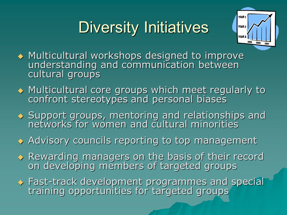 Diversity Initiatives  Multicultural workshops designed to improve understanding and communication between cultural groups  Multicultural core groups which meet regularly to confront stereotypes and personal biases  Support groups, mentoring and relationships and networks for women and cultural minorities  Advisory councils reporting to top management  Rewarding managers on the basis of their record on developing members of targeted groups  Fast-track development programmes and special training opportunities for targeted groups