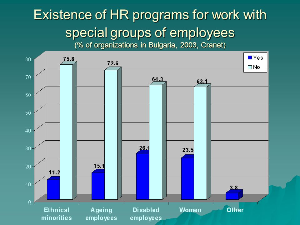 Existence of HR programs for work with special groups of employees (% of organizations in Bulgaria, 2003, Cranet)