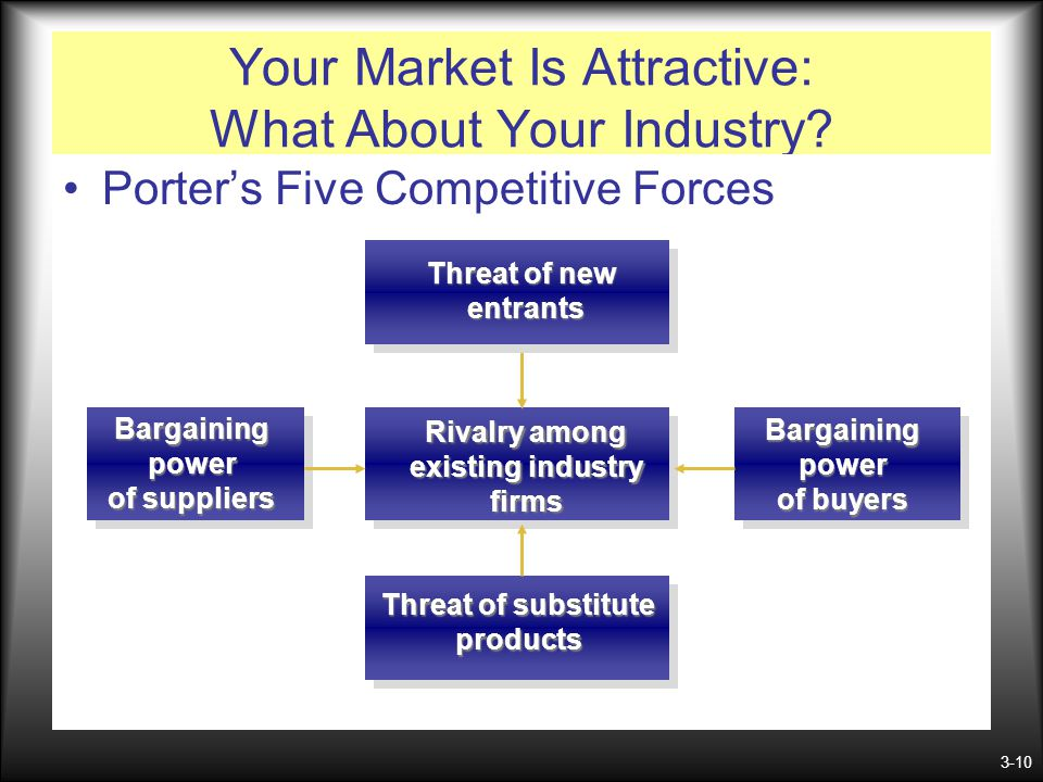 3-10 Your Market Is Attractive: What About Your Industry? Porter's Five Competitive Forces Rivalry among existing industry firms Threat of substitute