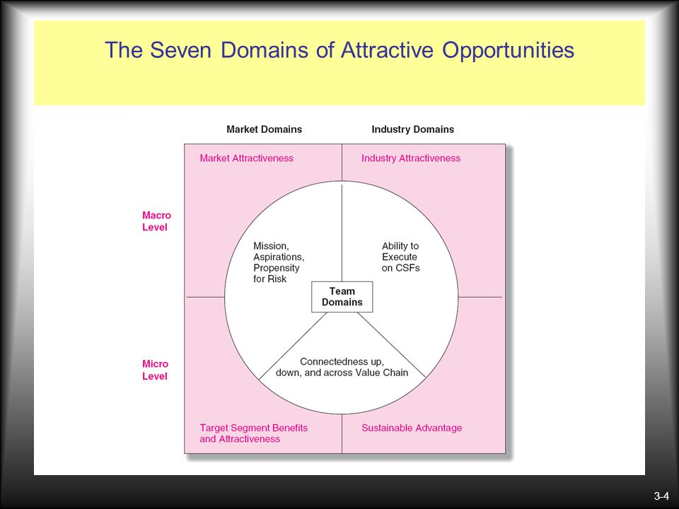 3-4 The Seven Domains of Attractive Opportunities