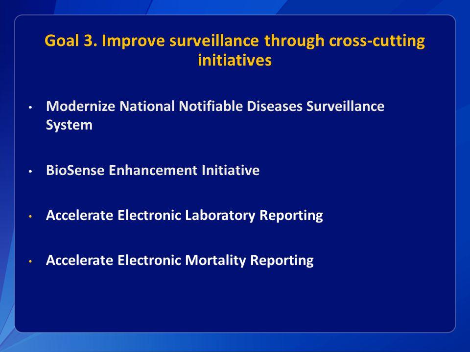 Goal 3. Improve surveillance through cross-cutting initiatives Modernize National Notifiable Diseases Surveillance System BioSense Enhancement Initiat