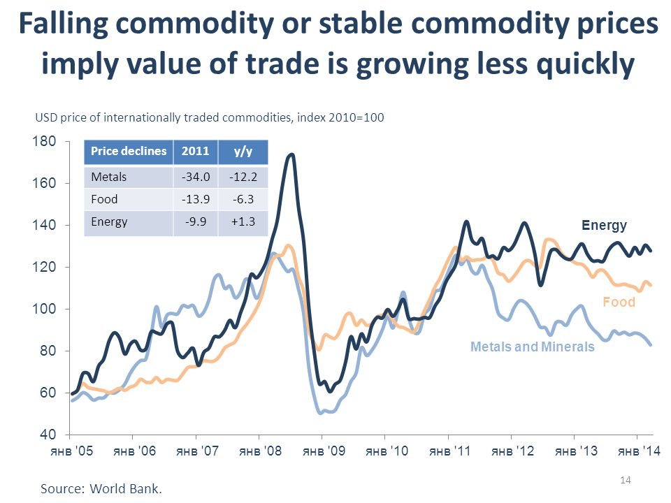 USD price of internationally traded commodities, index 2010=100 Price declines2011y/y Metals Food Energy Falling commodity or stable commodity prices imply value of trade is growing less quickly 14 Source: World Bank.