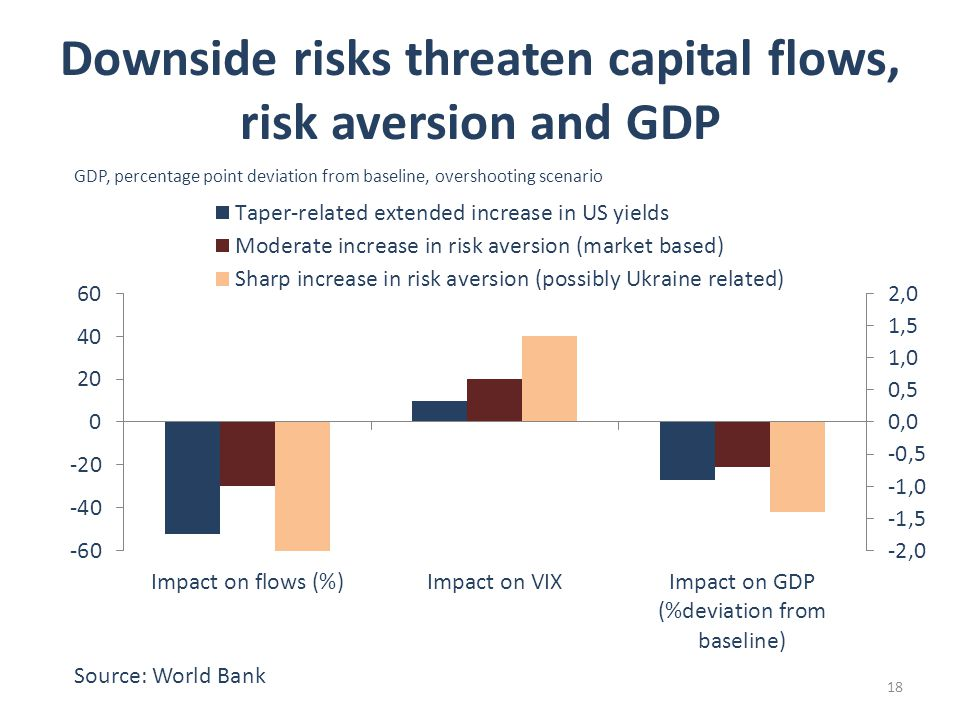18 Downside risks threaten capital flows, risk aversion and GDP GDP, percentage point deviation from baseline, overshooting scenario Source: World Bank