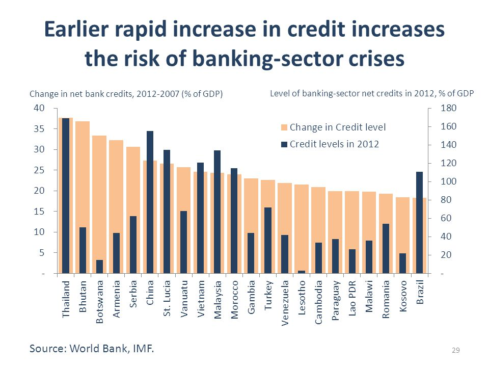 Earlier rapid increase in credit increases the risk of banking-sector crises Change in net bank credits, (% of GDP) Level of banking-sector net credits in 2012, % of GDP Source: World Bank, IMF.
