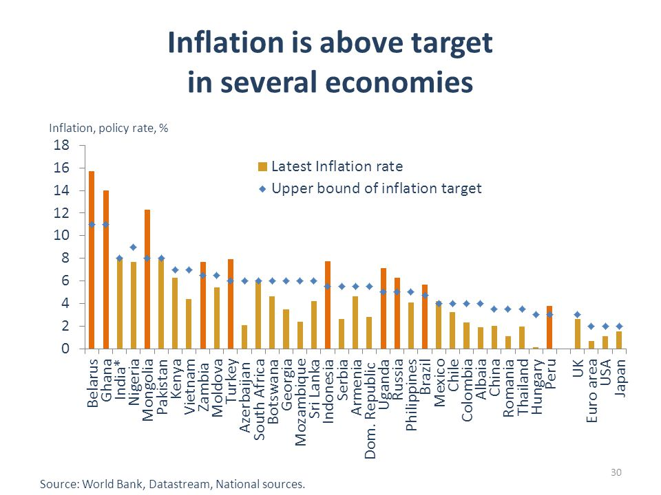 30 Inflation is above target in several economies Source: World Bank, Datastream, National sources.