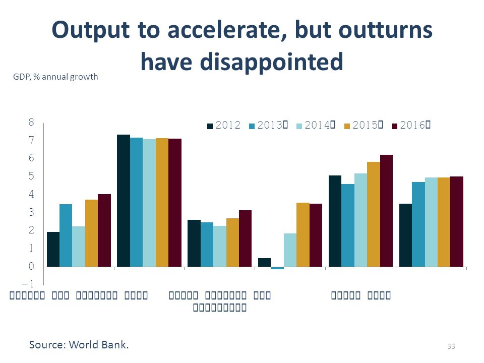Output to accelerate, but outturns have disappointed Source: World Bank. 33 GDP, % annual growth