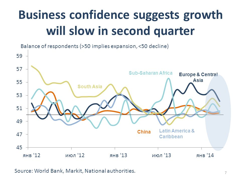 Business confidence suggests growth will slow in second quarter Balance of respondents (>50 implies expansion, <50 decline) Source: World Bank, Markit, National authorities.