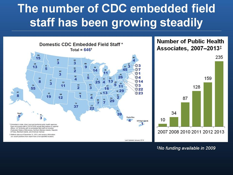 CDC's funding to state and local governments is increasing Source: Tracking Accountability on Government Grants System.