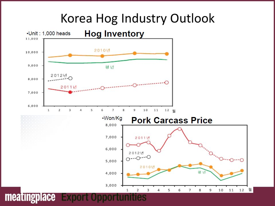 Korea Hog Industry Outlook