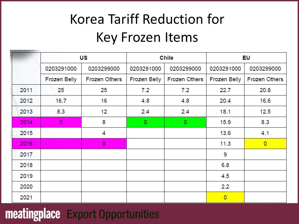 Korea Tariff Reduction for Key Frozen Items
