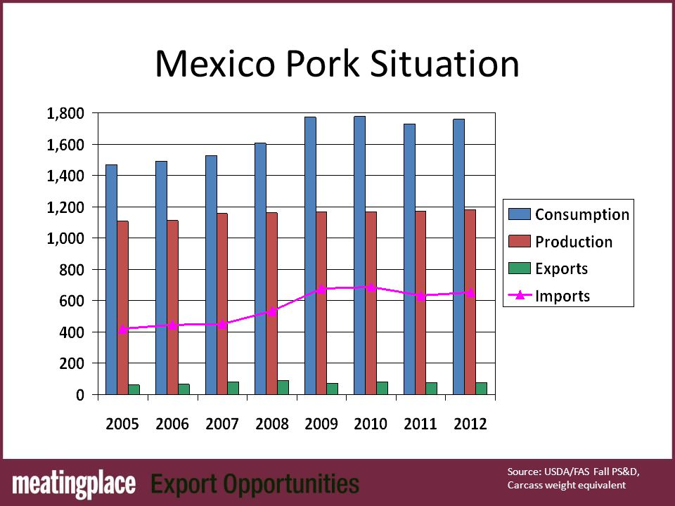 Mexico Pork Situation Source: USDA/FAS Fall PS&D, Carcass weight equivalent