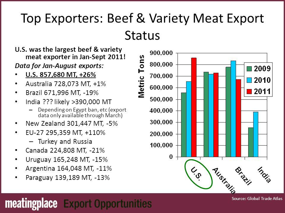 Top Exporters: Beef & Variety Meat Export Status U.S.