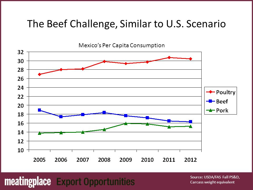 The Beef Challenge, Similar to U.S.