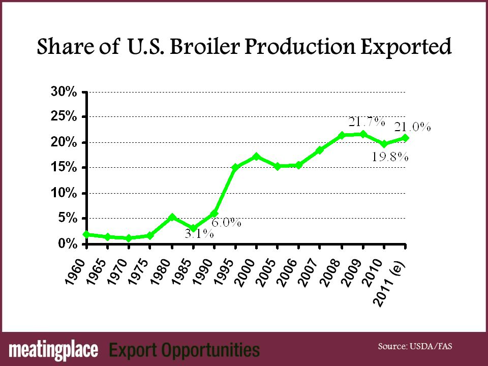 Share of U.S. Broiler Production Exported Source: USDA/FAS