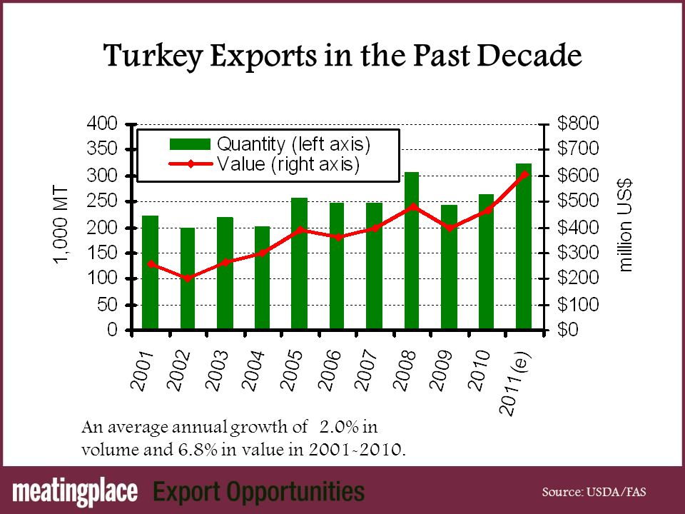 Turkey Exports in the Past Decade Source: USDA/FAS An average annual growth of 2.0% in volume and 6.8% in value in 2001-2010.