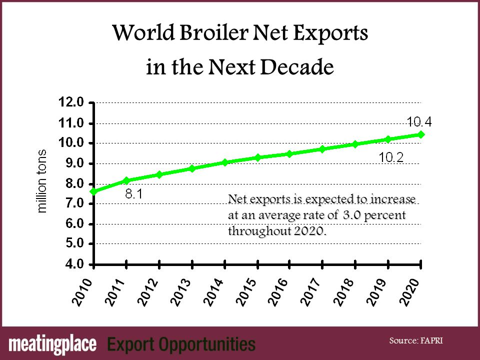 World Broiler Net Exports in the Next Decade Source: FAPRI Net exports is expected to increase at an average rate of 3.0 percent throughout 2020.