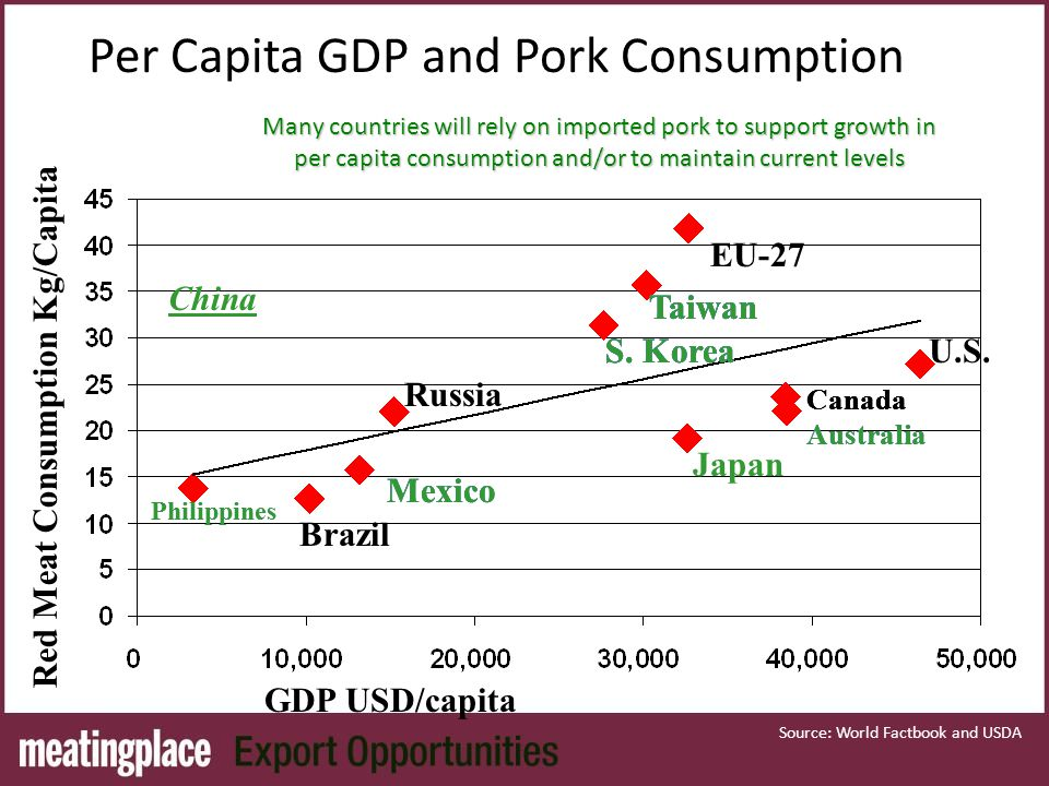 Per Capita GDP and Pork Consumption U.S. Canada Australia EU-27 S.