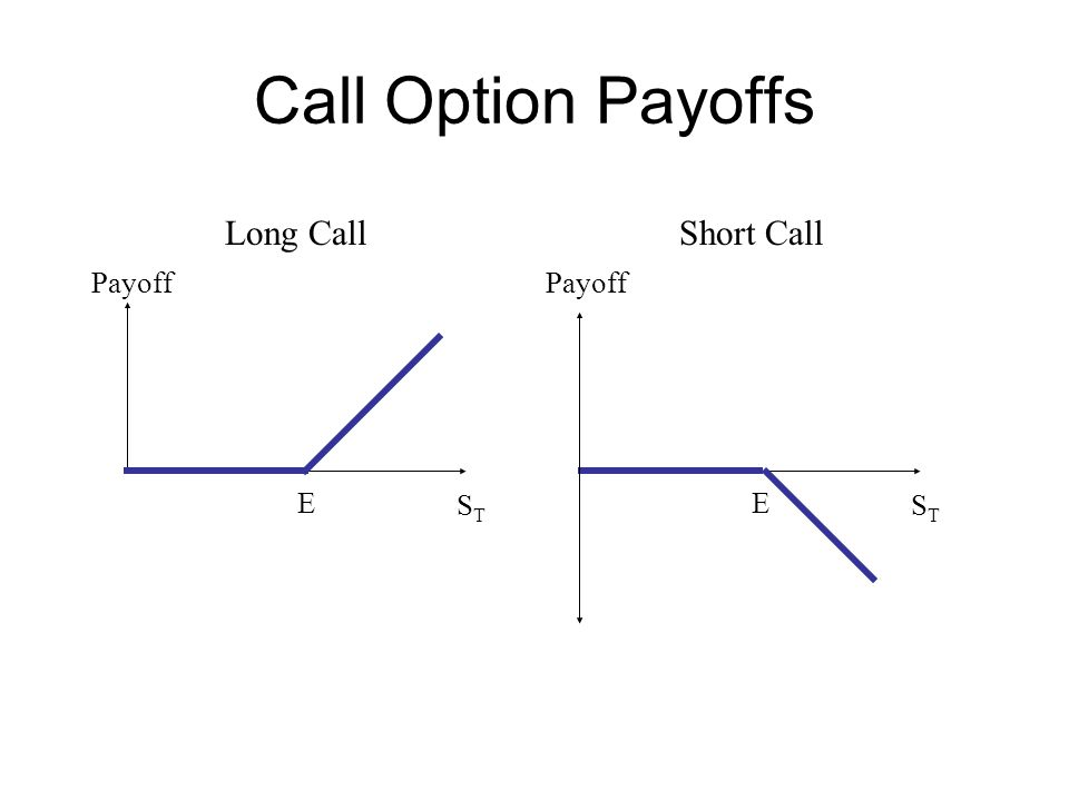 Call Option Payoffs Payoff STST E Long Call Payoff STST E Short Call