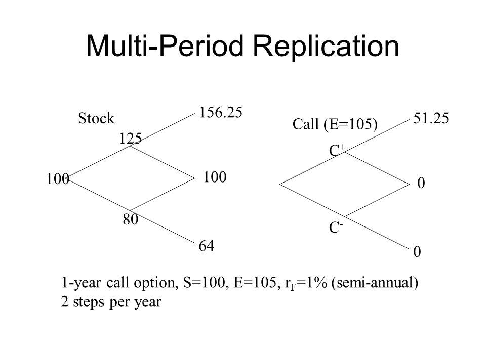 Multi-Period Replication Stock 100 80 125 100 156.25 64 Call (E=105) 0 51.25 0 C+C+ C-C- 1-year call option, S=100, E=105, r F =1% (semi-annual) 2 ste