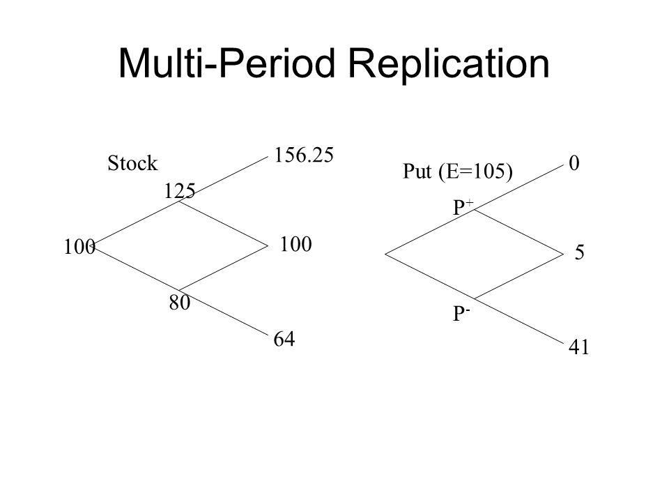 Multi-Period Replication Stock 100 80 125 100 156.25 64 Put (E=105) 5 0 41 P+P+ P-P-