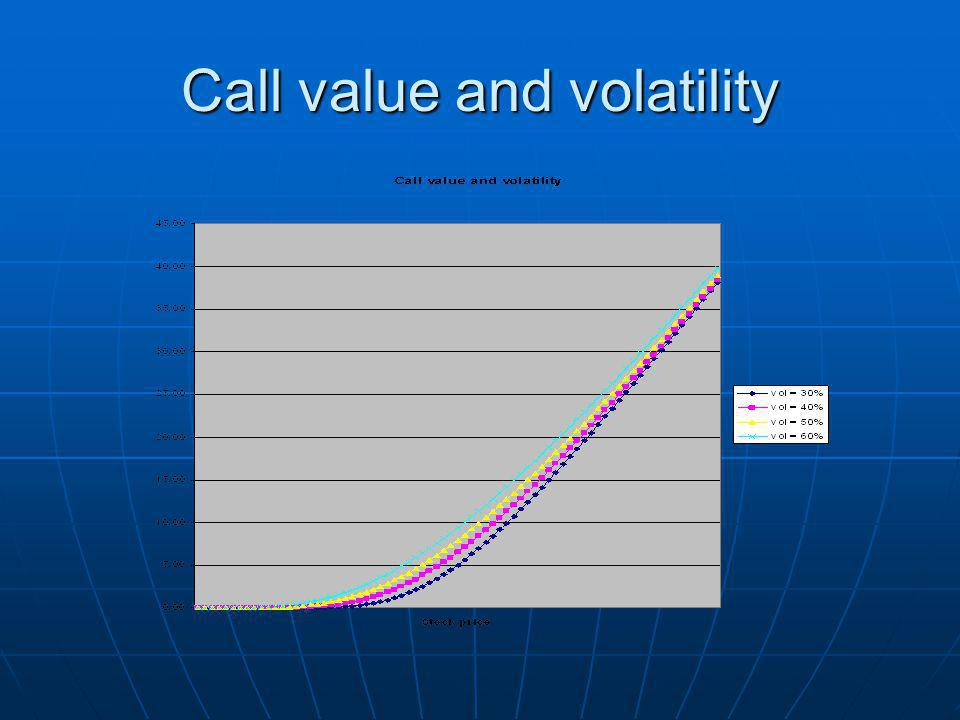 Call value and volatility