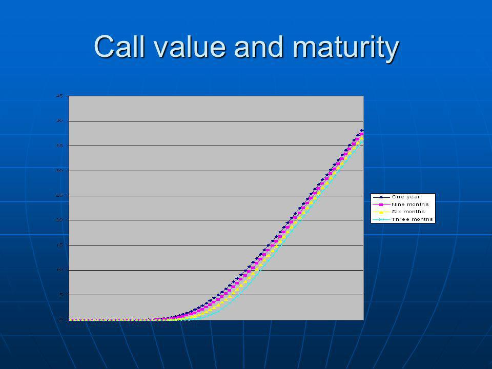 Call value and maturity