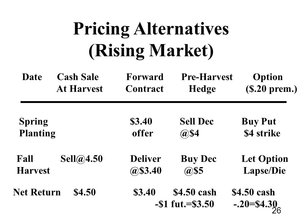 26 Pricing Alternatives (Rising Market) Date Cash Sale Forward Pre-Harvest Option At Harvest Contract Hedge ($.20 prem.) Spring $3.40 Sell Dec Buy Put Planting offer @$4 $4 strike Fall Sell@4.50 Deliver Buy Dec Let Option Harvest @$3.40 @$5 Lapse/Die Net Return $4.50 $3.40 $4.50 cash $4.50 cash -$1 fut.=$3.50 -.20=$4.30