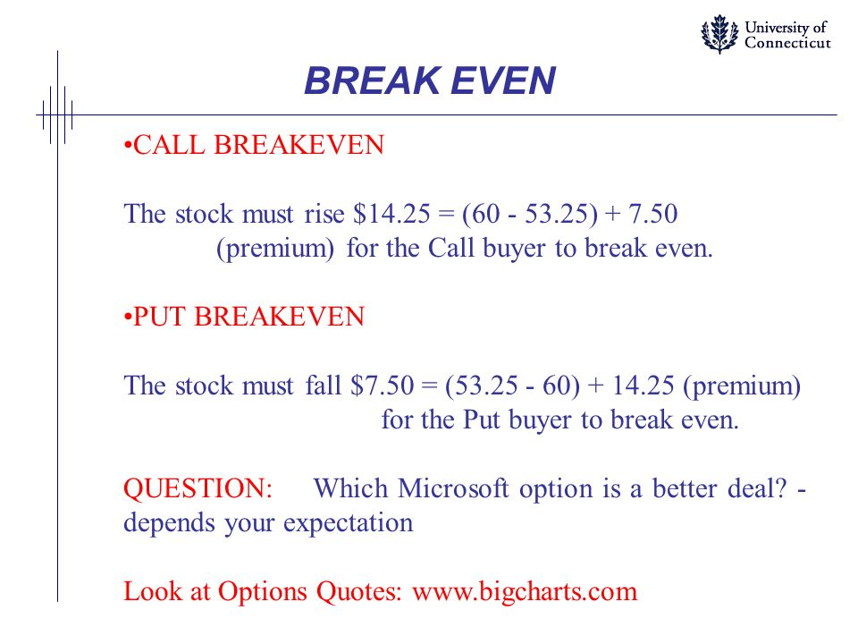 BREAK EVEN CALL BREAKEVEN The stock must rise $14.25 = (60 - 53.25) + 7.50 (premium) for the Call buyer to break even.
