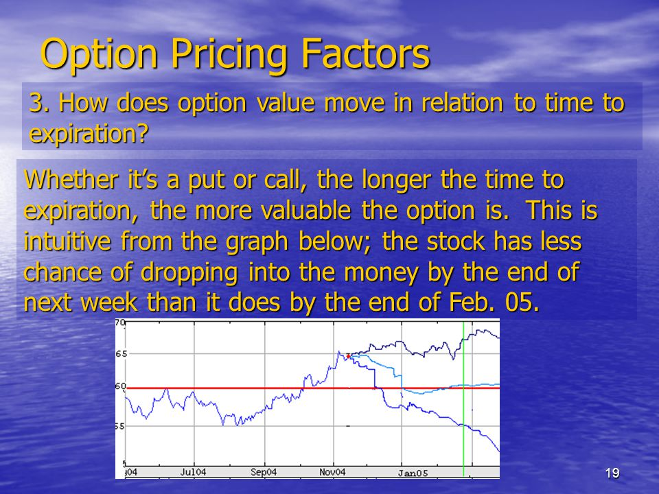 19 Option Pricing Factors 3. How does option value move in relation to time to expiration.