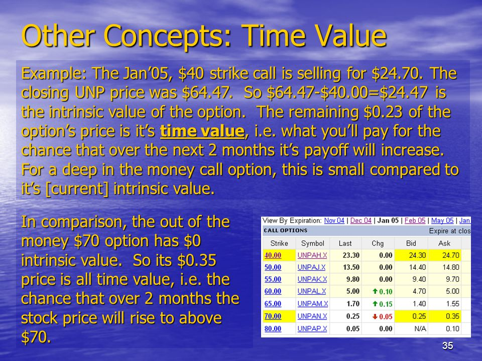 35 Other Concepts: Time Value Example: The Jan'05, $40 strike call is selling for $24.70.