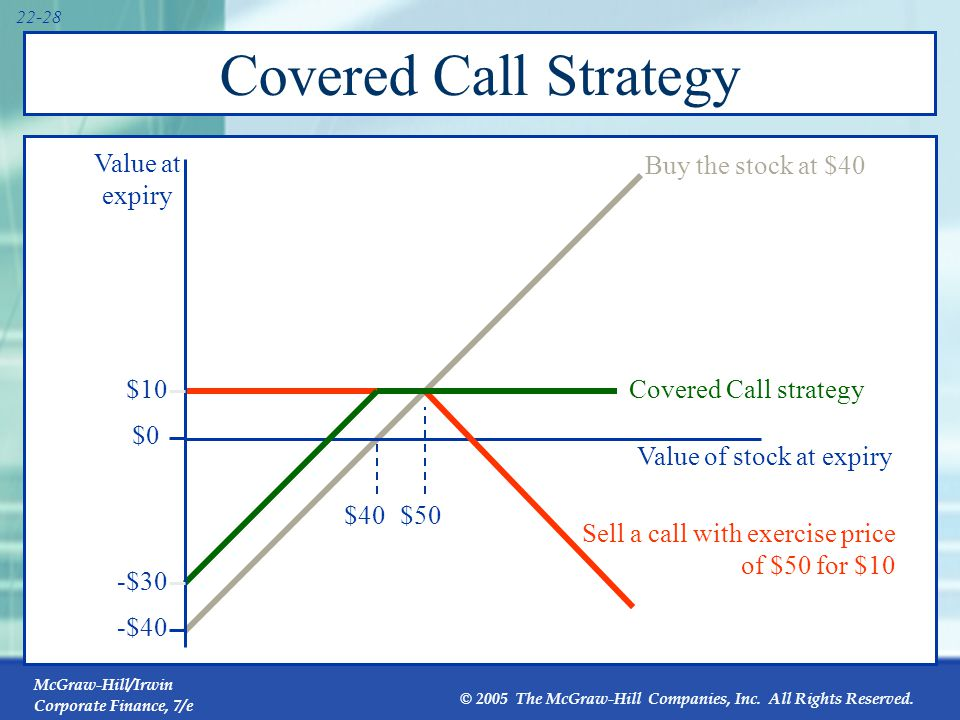 McGraw-Hill/Irwin Corporate Finance, 7/e © 2005 The McGraw-Hill Companies, Inc. All Rights Reserved. 22-28 Covered Call Strategy Sell a call with exer