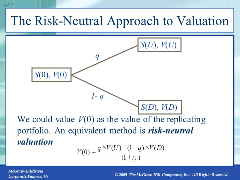McGraw-Hill/Irwin Corporate Finance, 7/e © 2005 The McGraw-Hill Companies, Inc. All Rights Reserved. 22-47 The Risk-Neutral Approach to Valuation We c
