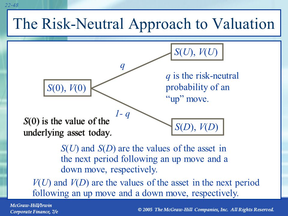 McGraw-Hill/Irwin Corporate Finance, 7/e © 2005 The McGraw-Hill Companies, Inc. All Rights Reserved. 22-48 The Risk-Neutral Approach to Valuation S(0)