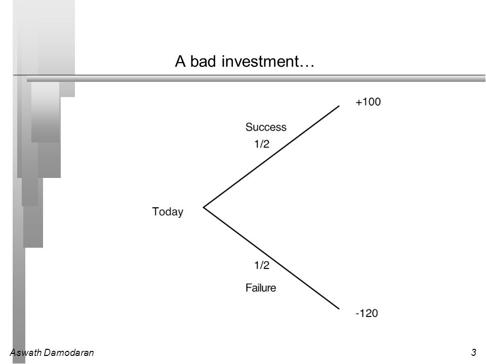 Aswath Damodaran3 A bad investment…