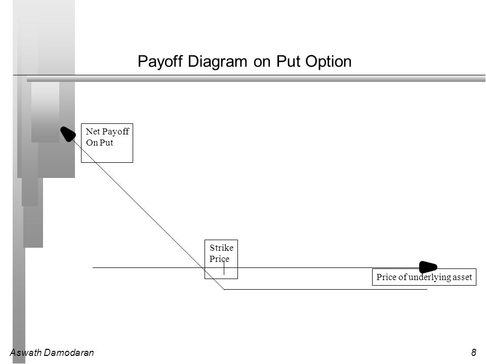 Aswath Damodaran8 Payoff Diagram on Put Option Price of underlying asset Strike Price Net Payoff On Put