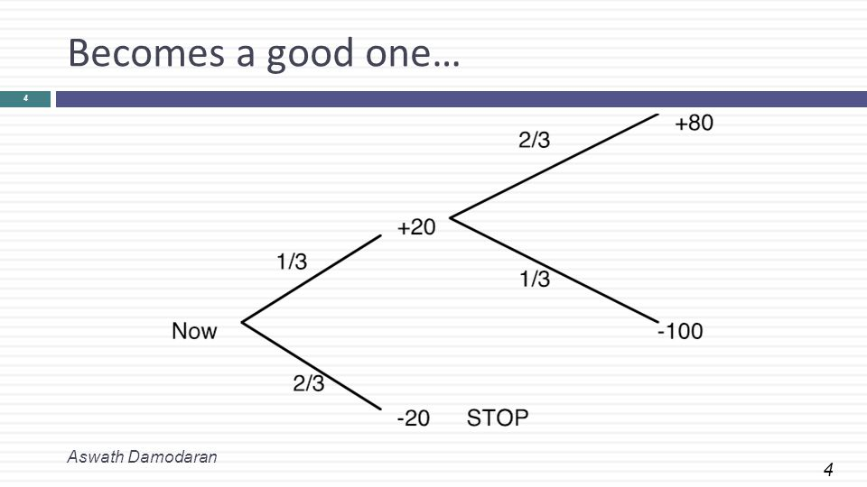4 Becomes a good one… Aswath Damodaran 4