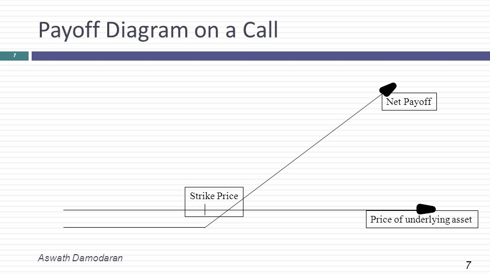 7 Payoff Diagram on a Call Aswath Damodaran 7 Price of underlying asset Strike Price Net Payoff