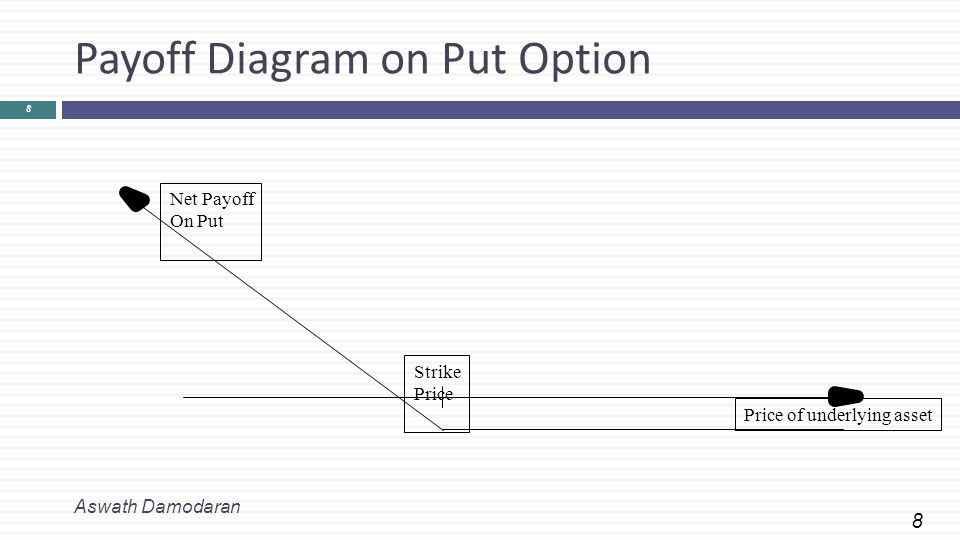 8 Payoff Diagram on Put Option Aswath Damodaran 8 Price of underlying asset Strike Price Net Payoff On Put