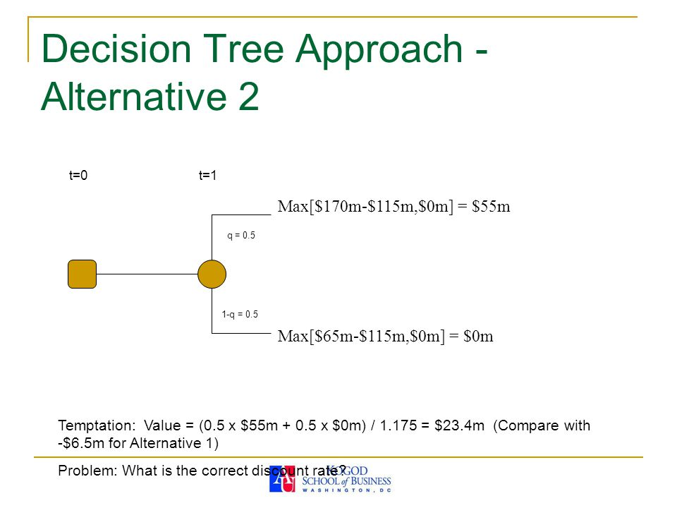 Decision Tree Approach - Alternative 2 t=0 Max[$170m-$115m,$0m] = $55m Max[$65m-$115m,$0m] = $0m q = q = 0.5 t=1 Temptation: Value = (0.5 x $55m x $0m) / = $23.4m (Compare with -$6.5m for Alternative 1) Problem: What is the correct discount rate