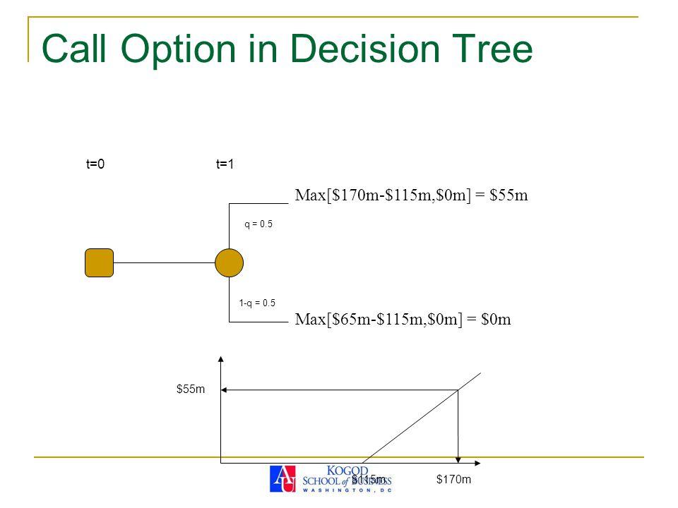 Call Option in Decision Tree t=0 Max[$170m-$115m,$0m] = $55m Max[$65m-$115m,$0m] = $0m q = 0.5 1-q = 0.5 t=1 $115m$170m $55m