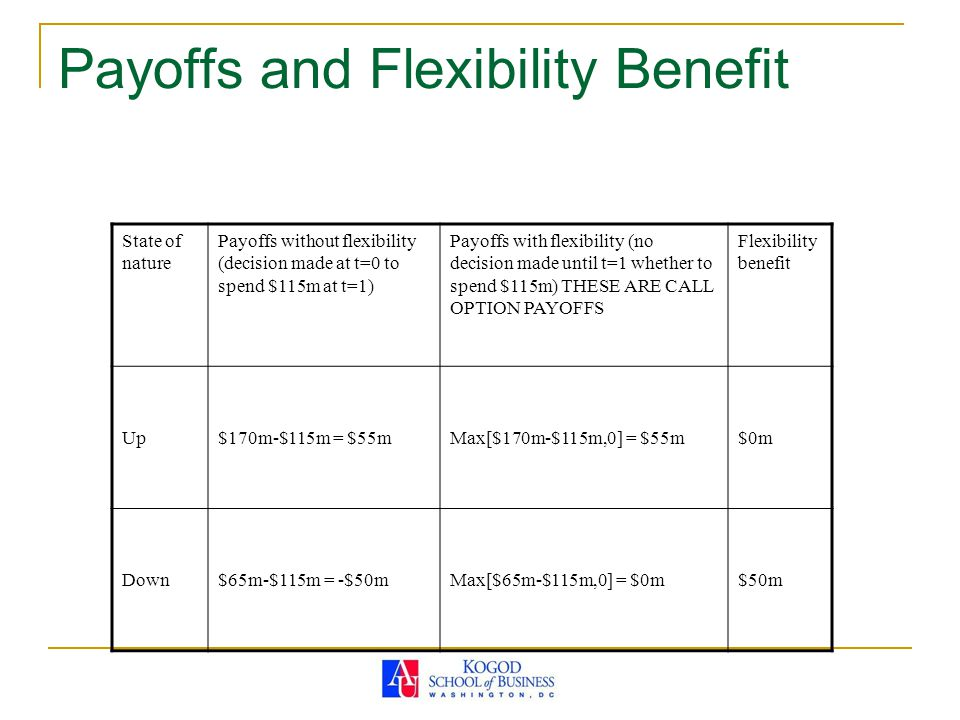 Payoffs and Flexibility Benefit State of nature Payoffs without flexibility (decision made at t=0 to spend $115m at t=1) Payoffs with flexibility (no decision made until t=1 whether to spend $115m) THESE ARE CALL OPTION PAYOFFS Flexibility benefit Up$170m-$115m = $55mMax[$170m-$115m,0] = $55m$0m Down$65m-$115m = -$50mMax[$65m-$115m,0] = $0m$50m
