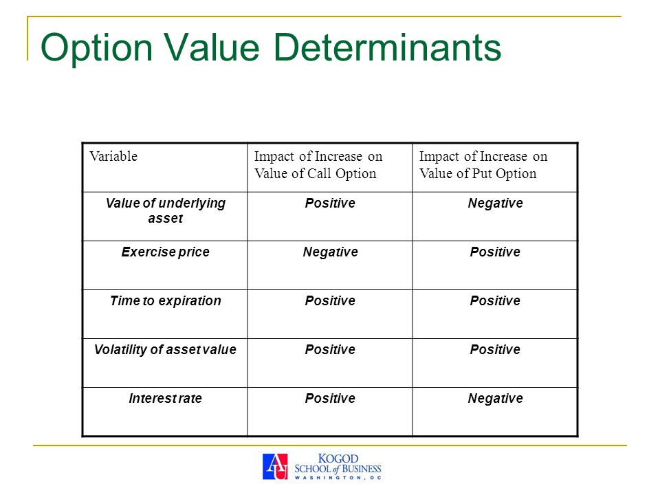 Option Value Determinants VariableImpact of Increase on Value of Call Option Impact of Increase on Value of Put Option Value of underlying asset PositiveNegative Exercise priceNegativePositive Time to expirationPositive Volatility of asset valuePositive Interest ratePositiveNegative