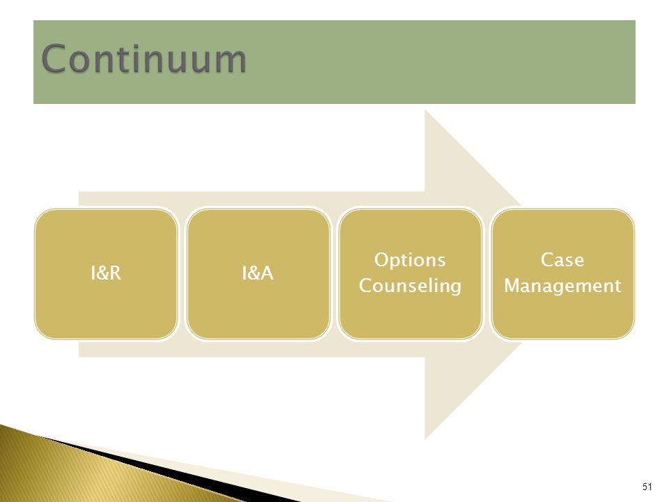 I&RI&A Options Counseling Case Management 51 Continuum