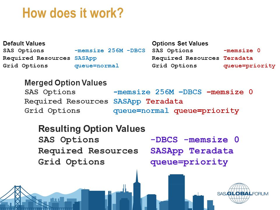 How does it work? Default Values SAS Options -memsize 256M -DBCS Required Resources SASApp Grid Options queue=normal Options Set Values SAS Options -m