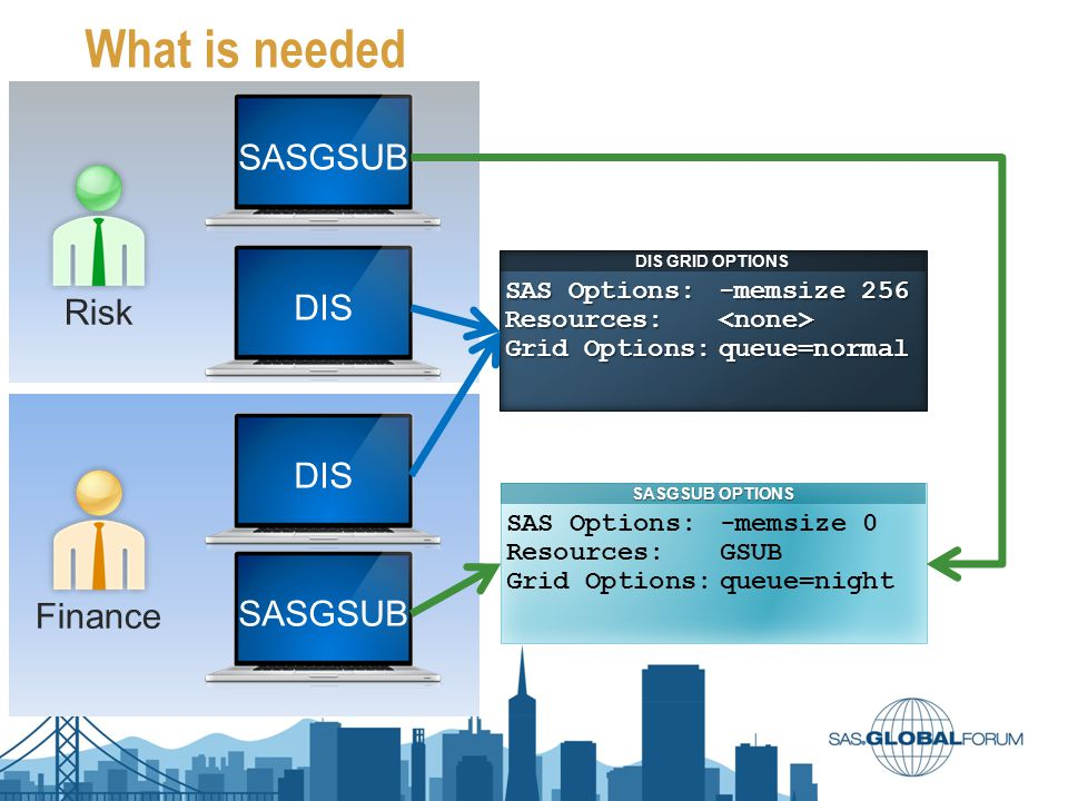 What is needed DIS SASGSUB DIS SAS Options:-memsize 256 Resources: Resources: Grid Options:queue=normal DIS GRID OPTIONS SAS Options:-memsize 0 Resour