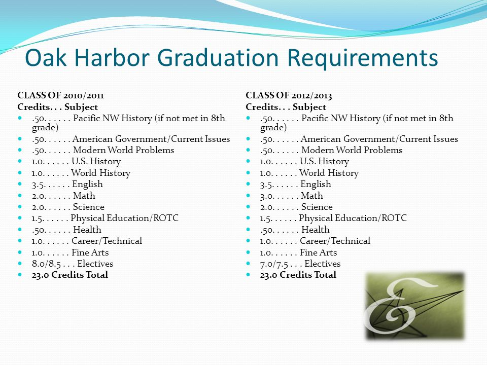 Oak Harbor Graduation Requirements CLASS OF 2010/2011 Credits...