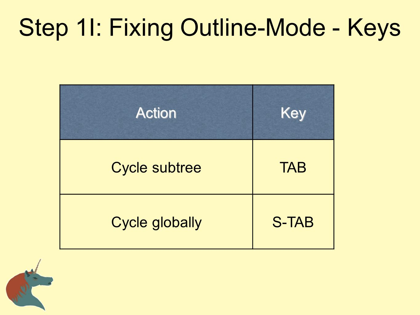 Org-mode is NOT fiddle-free but if you are like me, you require your computer environment to function exactly as you want.